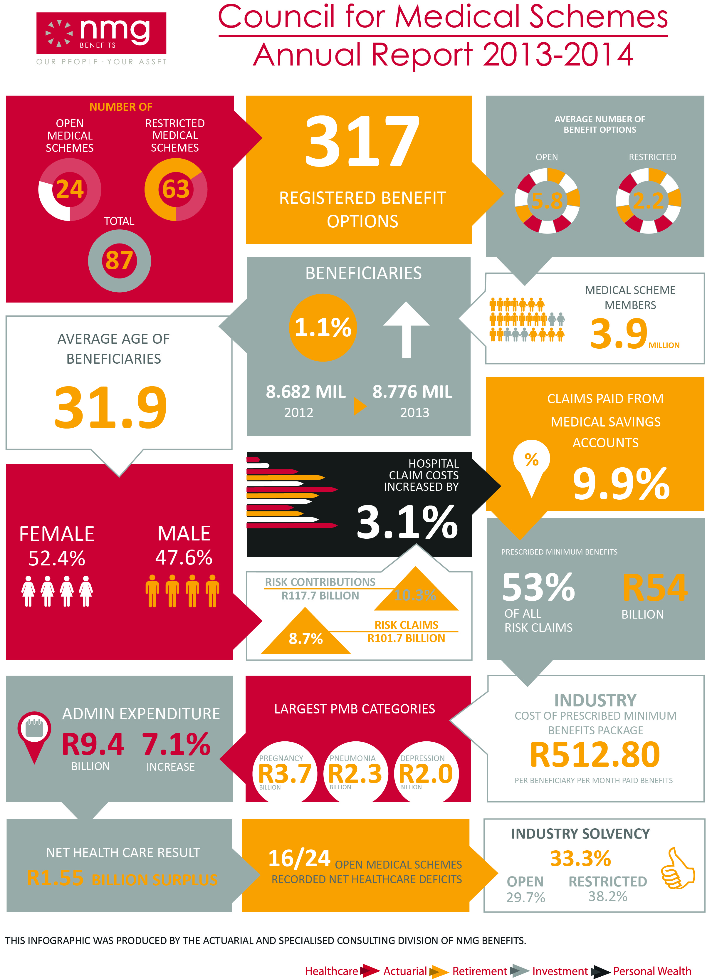 Infographic Insights From The Council For Medical Schemes