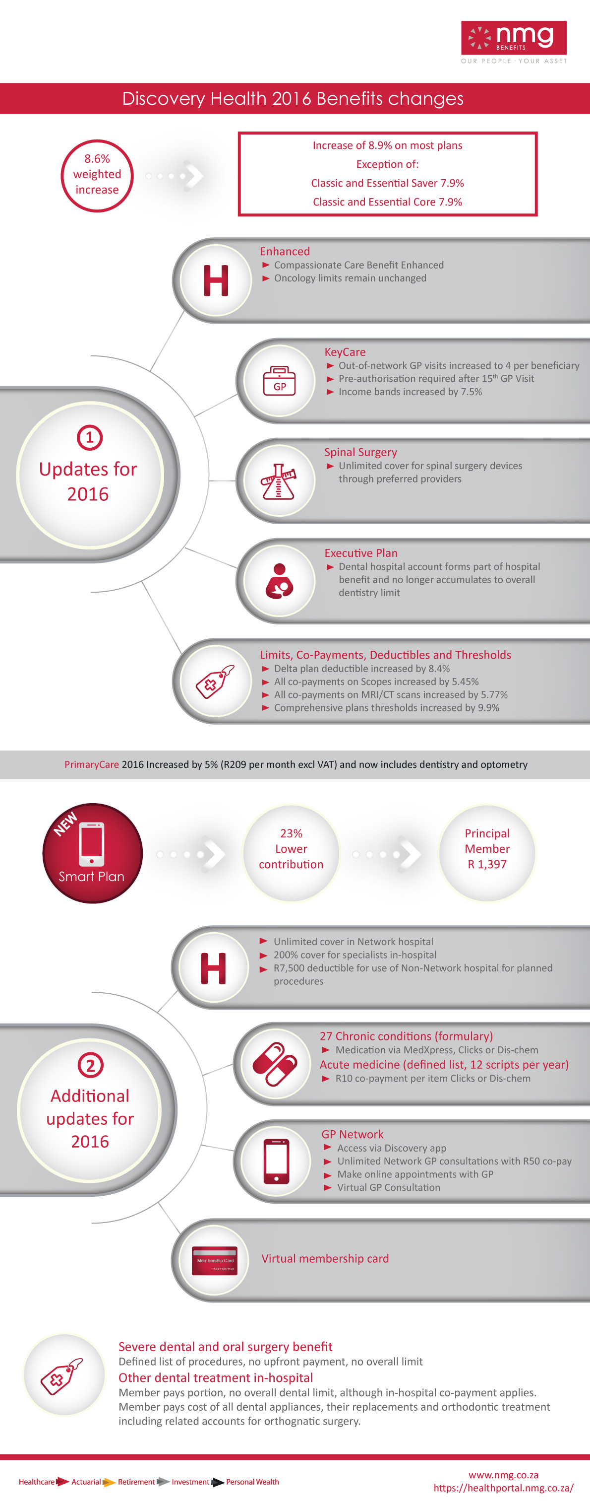 [INFOGRAPHIC] Discovery announces changes for 2016.