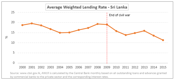Emerging markets - Sri Lanka graph 3