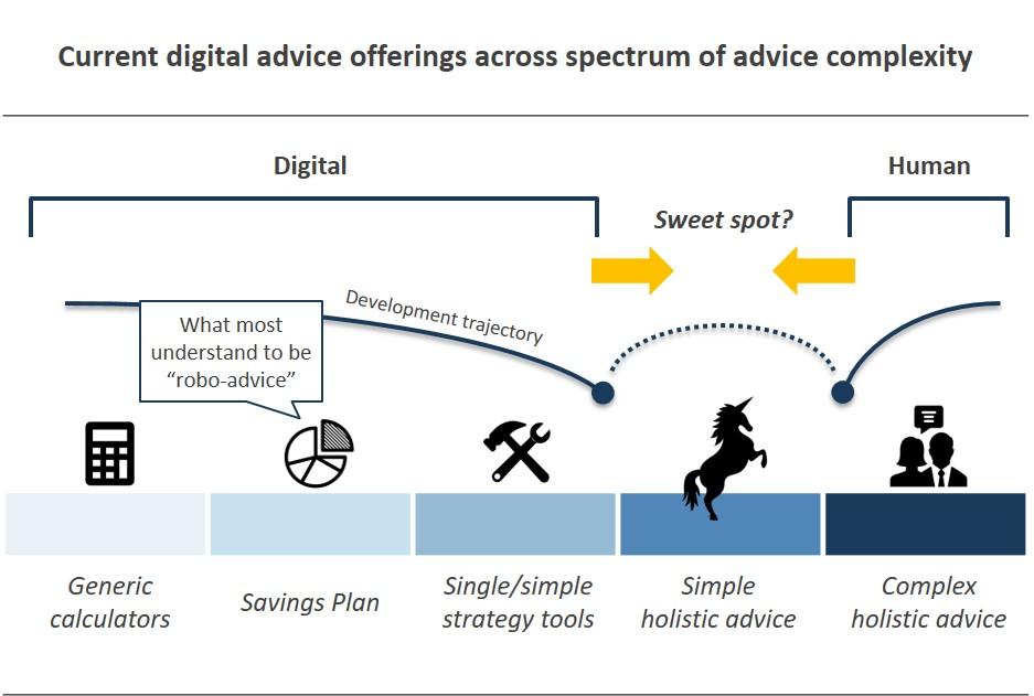 Digital advice offerings