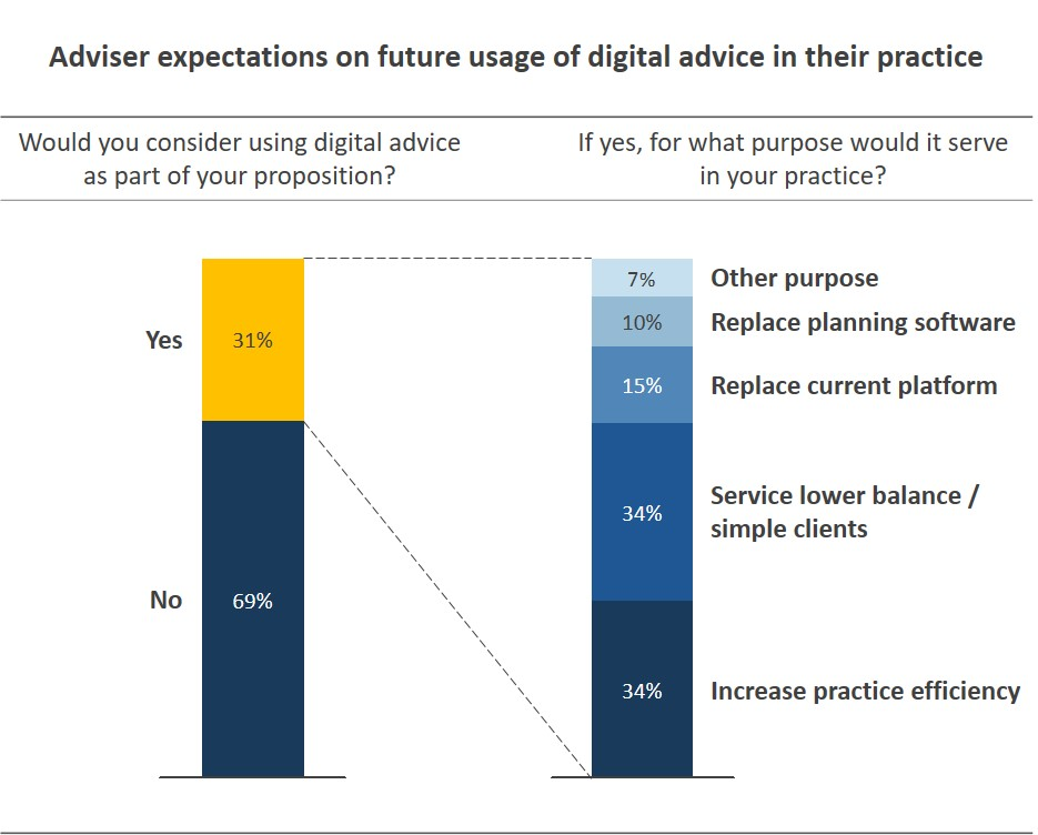 Adviser expectations on future use of digital advice in their practice